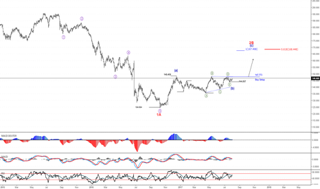 GBPJPY: Long Order GBPJPY