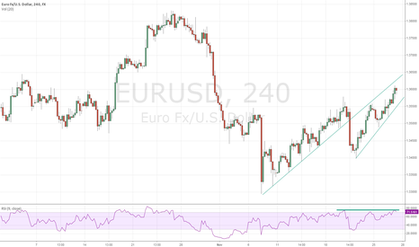 EURUSD: vedge?divergention?