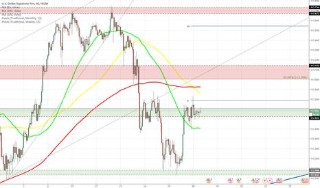 USDJPY: USD/JPY rises to 112.70