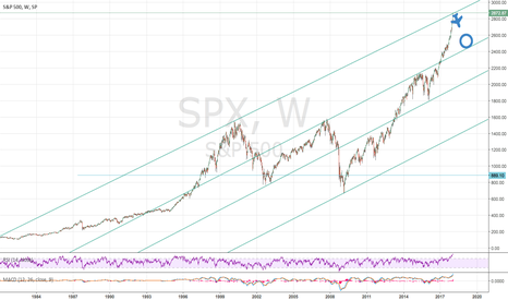 SPX: SP500, time to short the market for a pull back