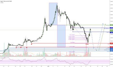 XRPUSD: One more run down for $XRPUSD