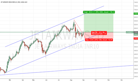 JETAIRWAYS: JET for Positional LONG