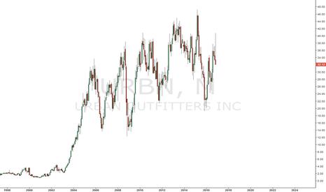 URBN: The $URBN chart