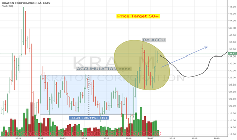 KRA: KRA - after re-accumulation heading to 50+