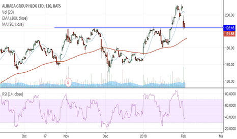 BABA: BABA on watch for bounce off support line