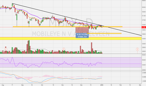 MBLY: Short Against Downtrend Resistance