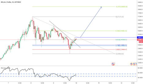 BTCUSD: Pin Bar's price action;Long the breakout above its high