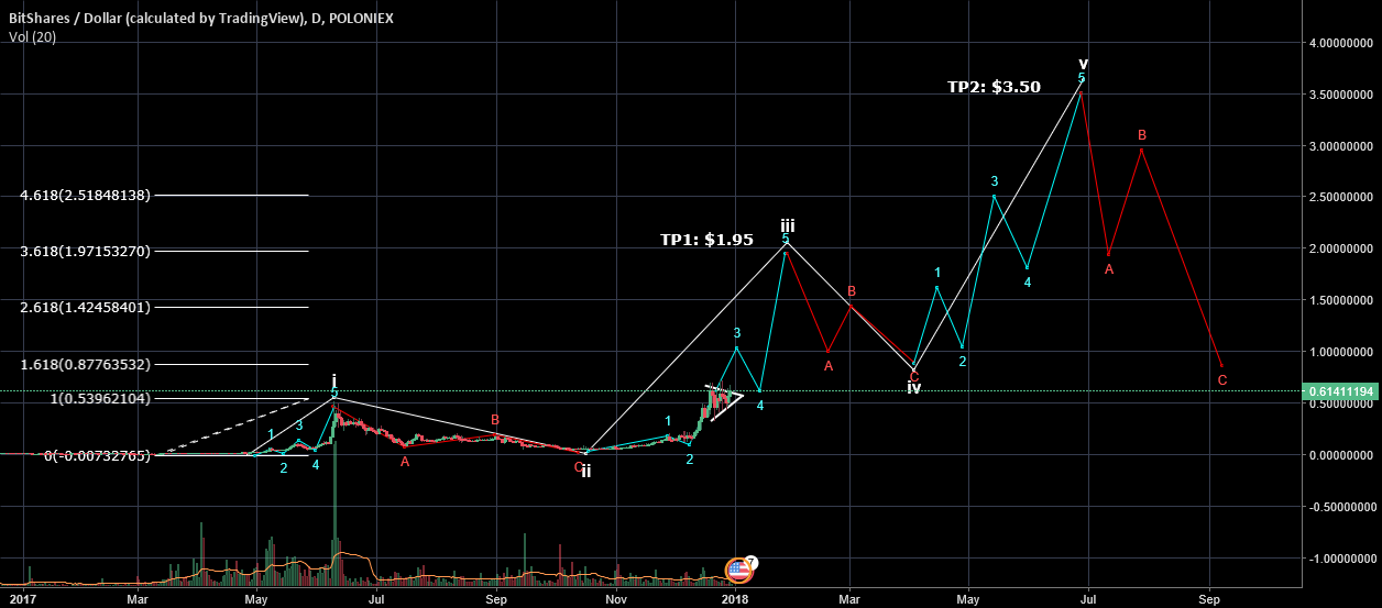 Bitshares Market cycle evolution