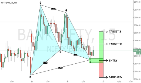 BANKNIFTY: PATTERN TRADE