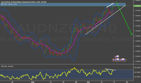AUDNZD: AUDNZD SWING SHORT