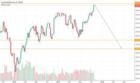 UKOIL: Нефть Brent скоро продолжит падение с целью 42-40. Готовтесь.