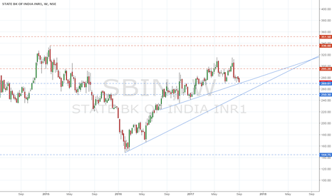 SBIN: trendline support....sbi at crucial juncture......