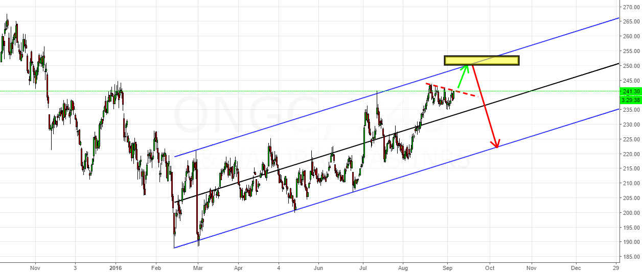 ONGC- Can it hit the box on the upside