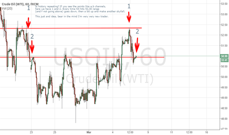 USOIL: Is history repeating??
