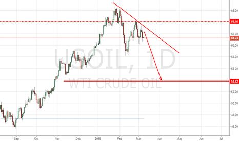 USOIL: oil down down