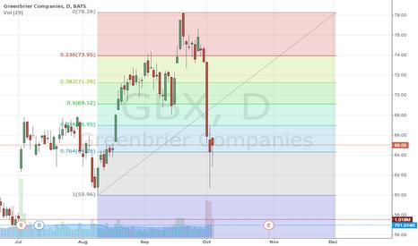 GBX: GBX Dive On Oil Tank Car Rule Fight