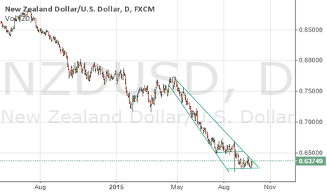 NZDUSD: NZDUSD resuming the downtrend