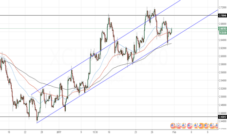 XCUUSD: Copper possibility to short at 2.68 to 2.7 level