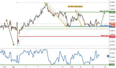 USDCHF: USDCHF right on major support, remain bullish