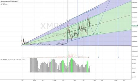 XMRBTC: XMRBTC Long term Long