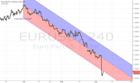 EURUSD: regression line