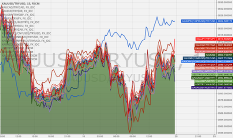 XAUUSD/TRYUSD: Currency Pair Commodity Pricing Divergence Identification Method