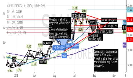 SI1!: Silver Trading Range