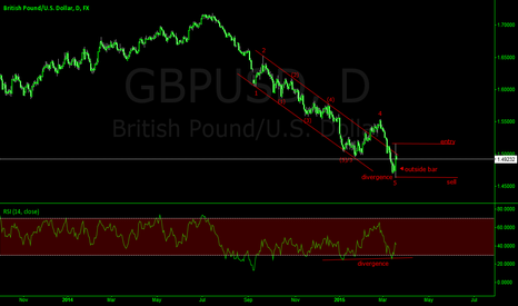GBPUSD: GBPUSD OUTSIDE DAY