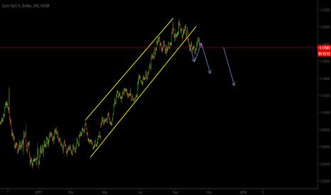 EURUSD: EURUSD - Short term sell setup