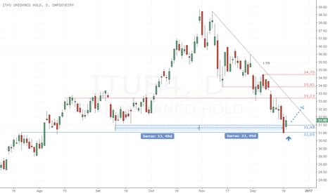 ITUB4: ITUB4 - Chance de correção da atual tendência de baixa