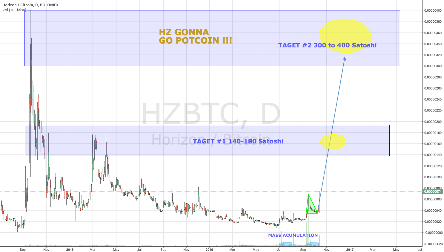 HZ gonna go POTCOIN !!!!  DOUBLE YOUR MONEY on HZ !!! HERE WE GO