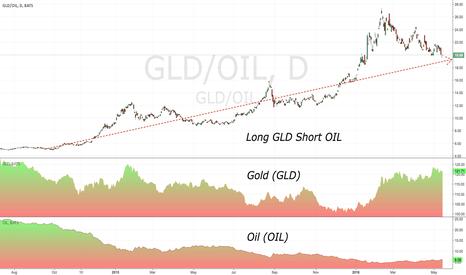GLD/OIL: Long Gold Short Oil