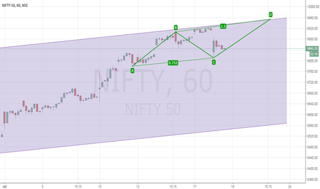 NIFTY: Nifty: Bounce within channel resistance