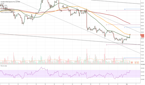 CADJPY: CAD/JPY 1H Chart: Two channels prevail