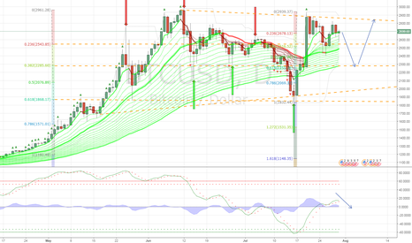 BTCUSD: #Bitcoin projection during #Segwit2 event #cryptocurrency