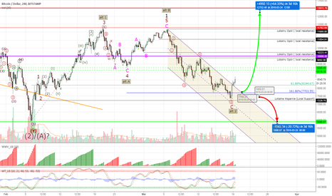 BTCUSD: Bitcoin #BTCUSD - Hudson, we have a move!