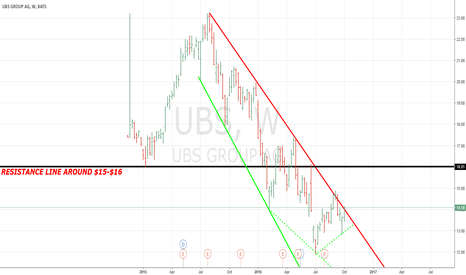 UBS: UBS IS NO MORE (1862-2020)