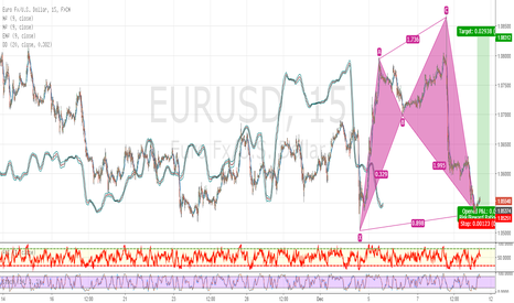 EURUSD: Bullish Reversal pattern