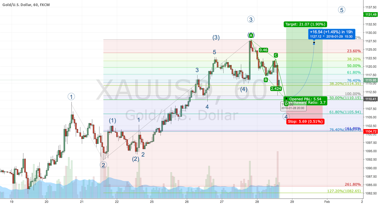 GOLD intraday Long anticipation,