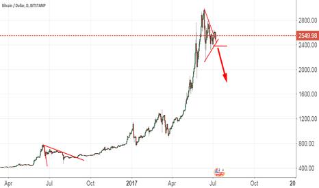 BTCUSD: Bitcoin Short On Weakness