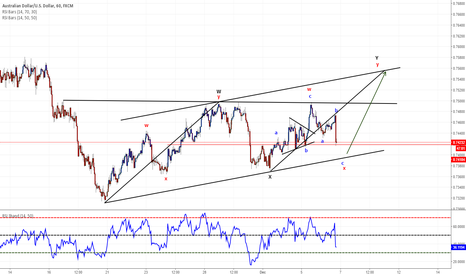 AUDUSD: Looking for a bounce around .7400