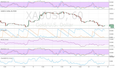 XAUUSD: Long Gold, looks like the low is in today