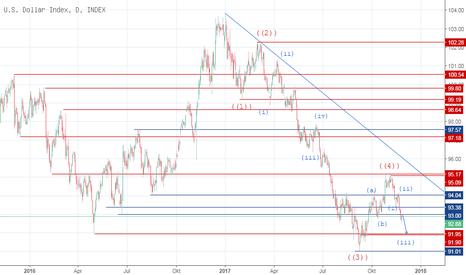 DXY: DXY (USD Index)