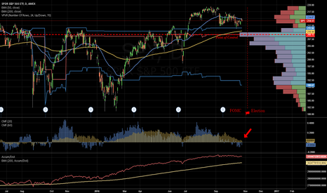 SPY: Pain in SPY may continue into FOMC