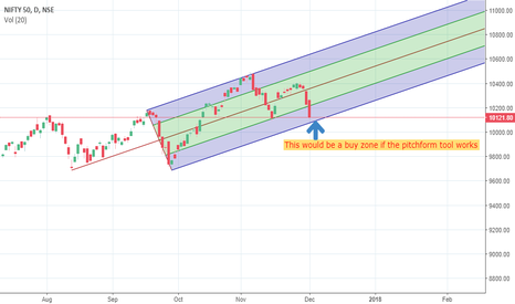 NIFTY: Nifty trend
