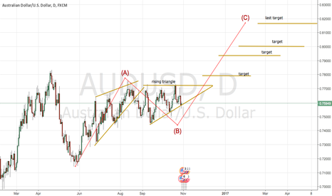 AUDUSD: Aud usd is flying into the holidays
