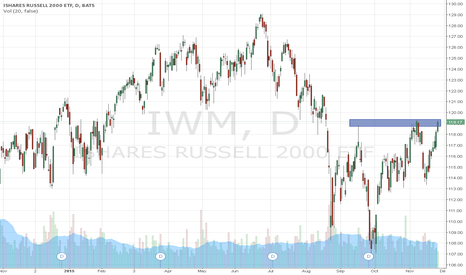 IWM: IWM looks ready to breakout higher