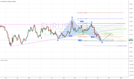 EURUSD: Bullish Butterfly showing confluence with the fib extension