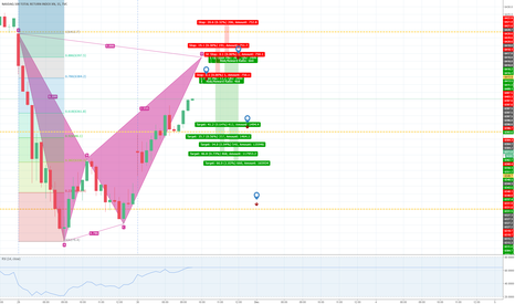 NDX: Potential Gartley or Bat Pattern