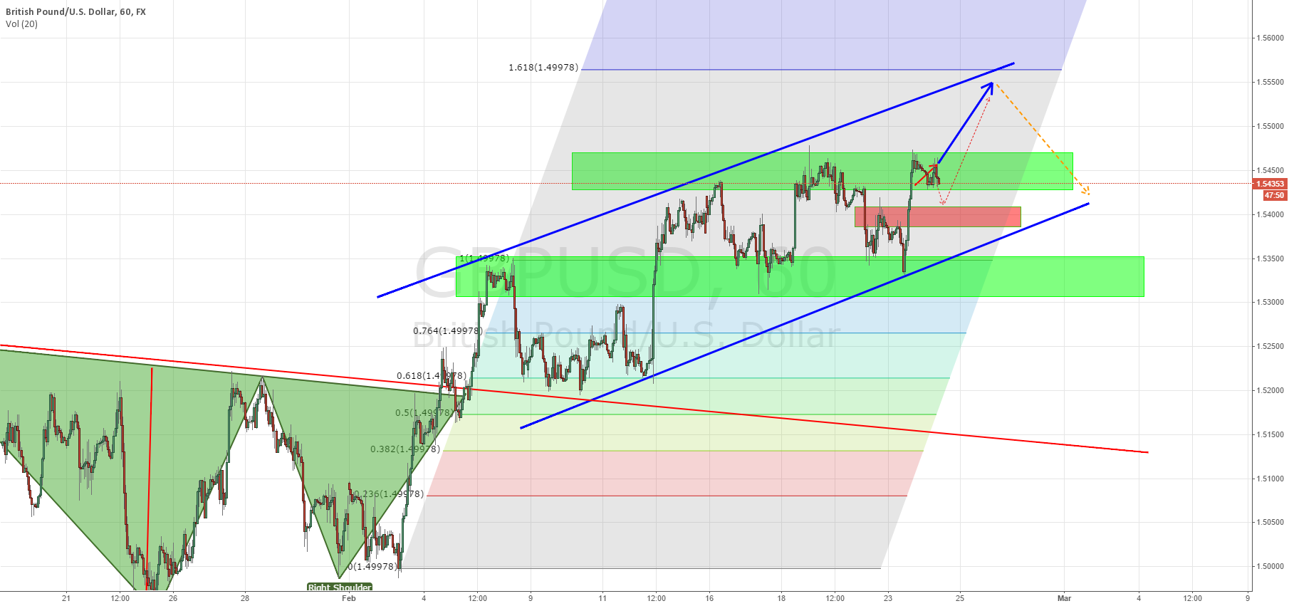GBP/USD channel